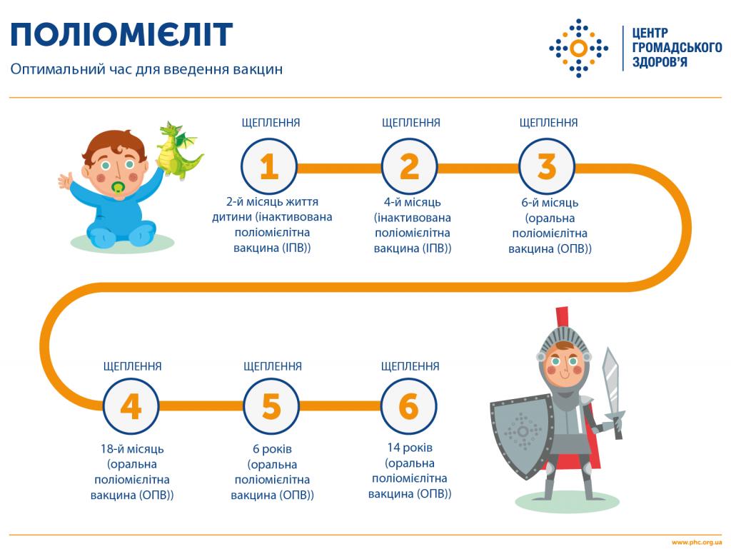 Поліомієліт може повернутися: як діяти українцям?