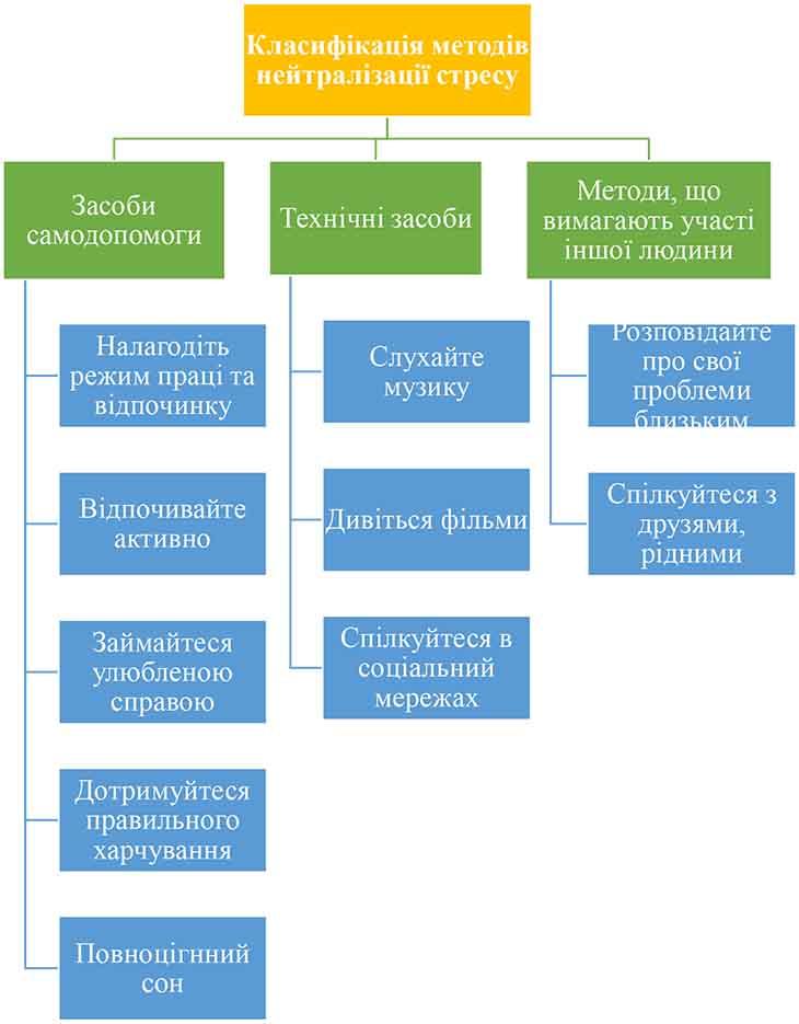Класифікація методів нейтралізації стресу