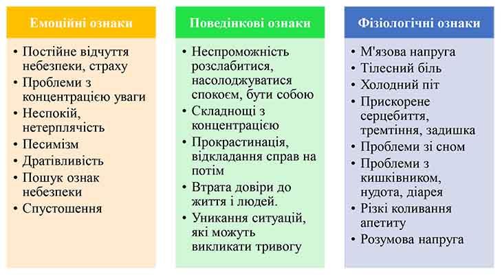 Тривожність-2