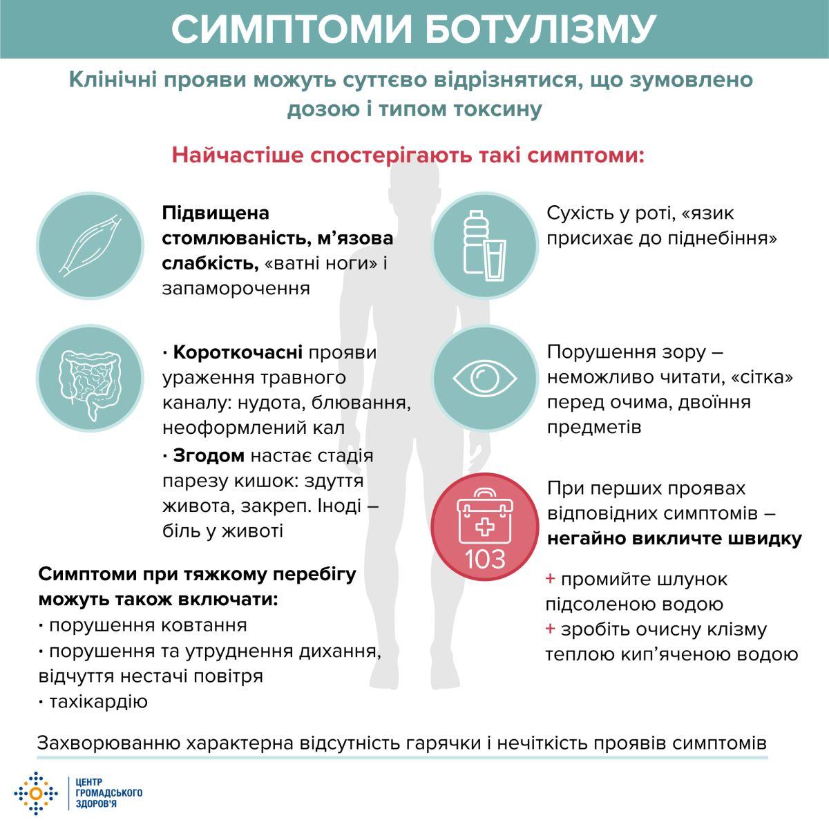Увага, ботулізм: профілактика, лікування, наслідки