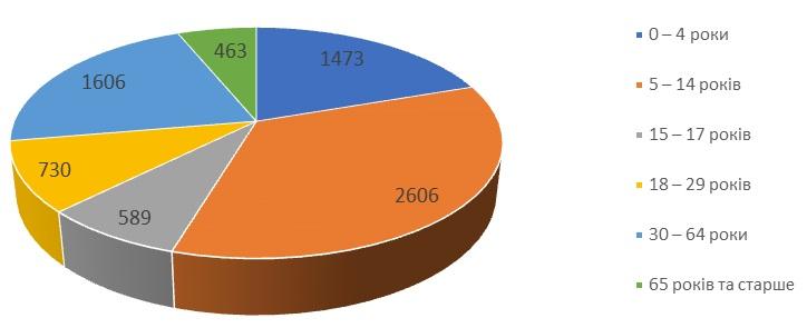 Рис. 5. Віковий розподіл захворілих на грип та ГРВІ за 6 тиждень 2021 року в Одеській області