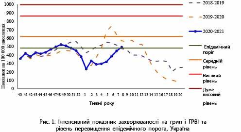 Інформаційний бюлетень «Грип та ГРВІ в Одеській області» 8 тиждень (22.02.2021 – 28.02.2021)