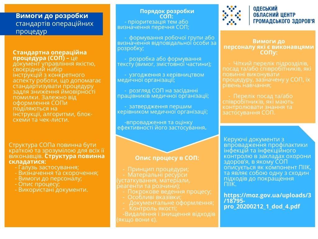 Вимоги до розробки стандартів операційних процедур