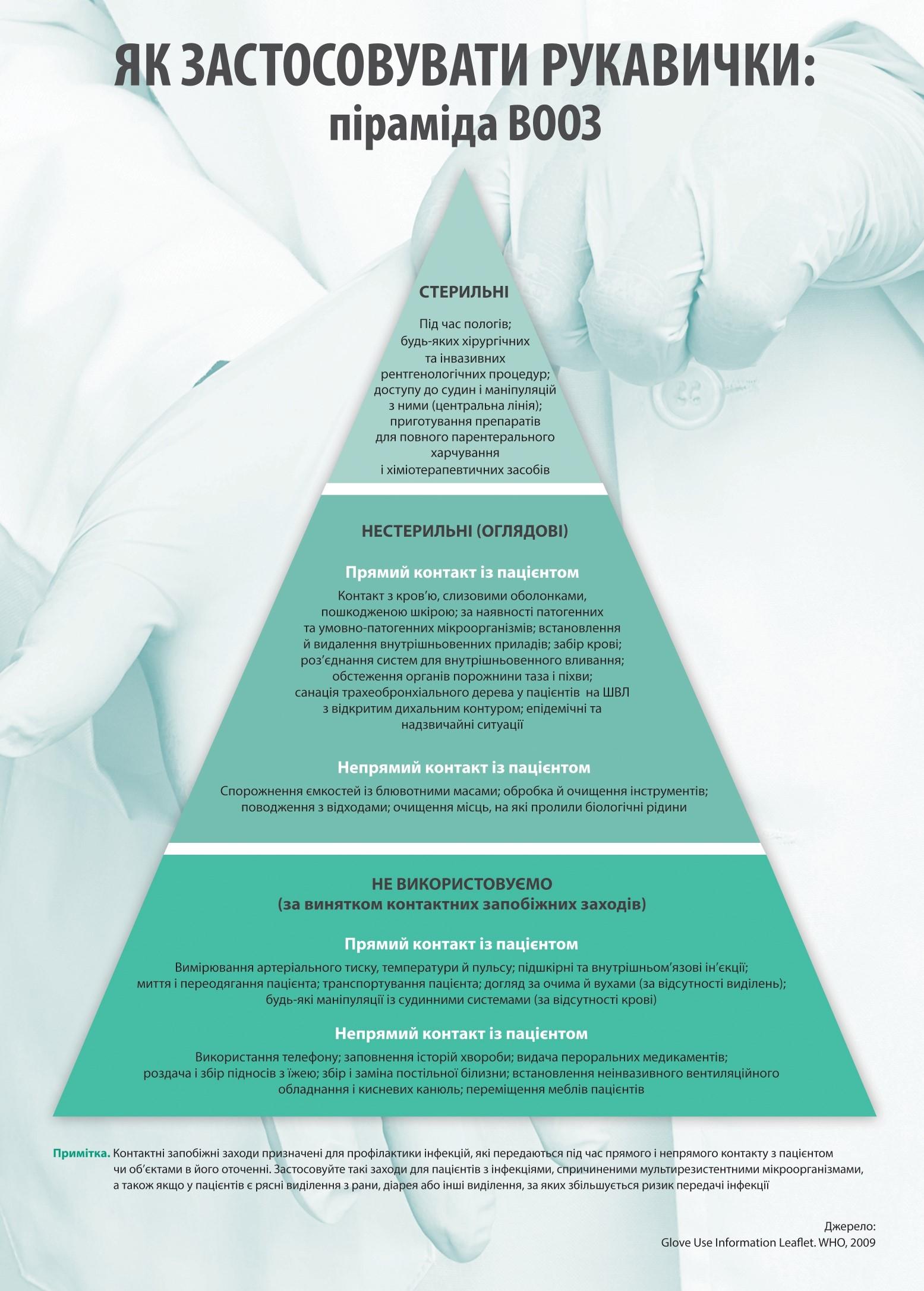 Використання рукавичок під час вакцинації від COVID-19: доцільність та рекомендації