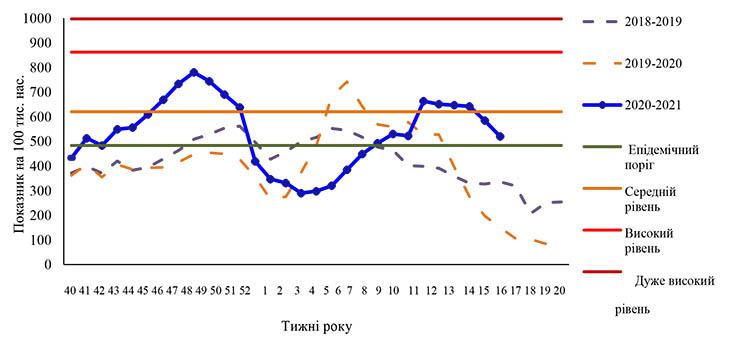 Рис.1. Інтенсивний показник захворюваності на грип і ГРВІ та рівень перевищення епідемічного порогу, Україна