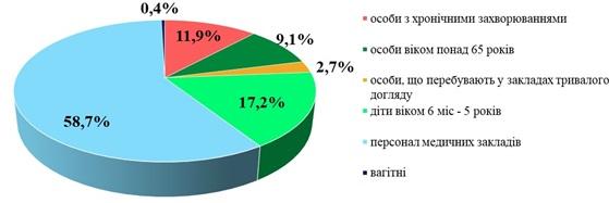 Інформаційний бюлетень «Грип та ГРВІ в Одеській області» 15 тиждень (12.04.2021 – 18.04.2021)