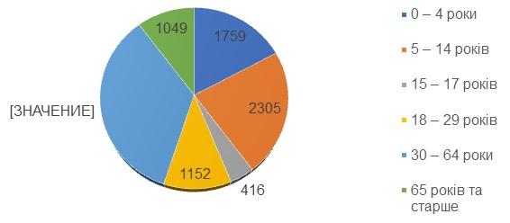 Інформаційний бюлетень «Грип та ГРВІ в Одеській області» 16 тиждень (19.04.2021 – 25.04.2021)