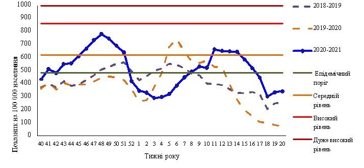 Рис. 1. Інтенсивний показник захворюваності на грип і ГРВІ та рівень перевищення епідемічного порога, Україна