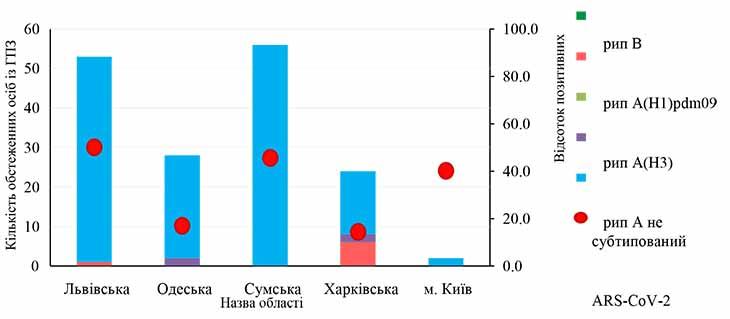 Рис. 4. Результати обстеження осіб із ГПЗ та відсоток отриманих позитивних результатів на грип та ГРВІ з початку епідемічного сезону 2020/2021